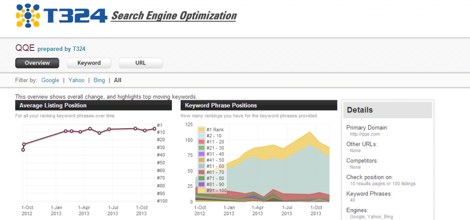 Example Search Engine Optimization (SEO) monthly report